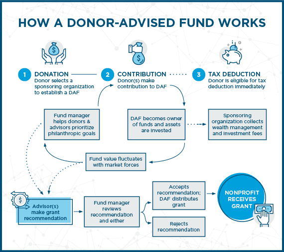 How_a_Donor_Advised_Fund_Works