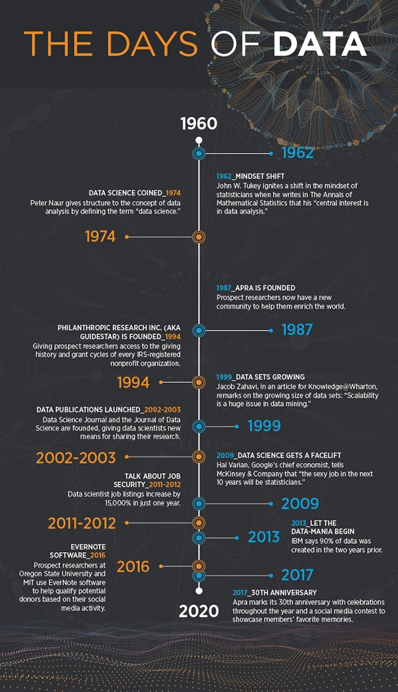 Days of Data Infographic